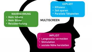 Rothensee - neurosemiotisches_modell-300