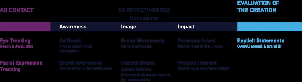 Parameters in media benchmarks