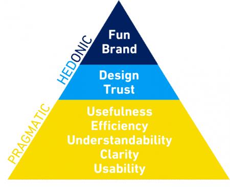 UX_Pyramide_ENG