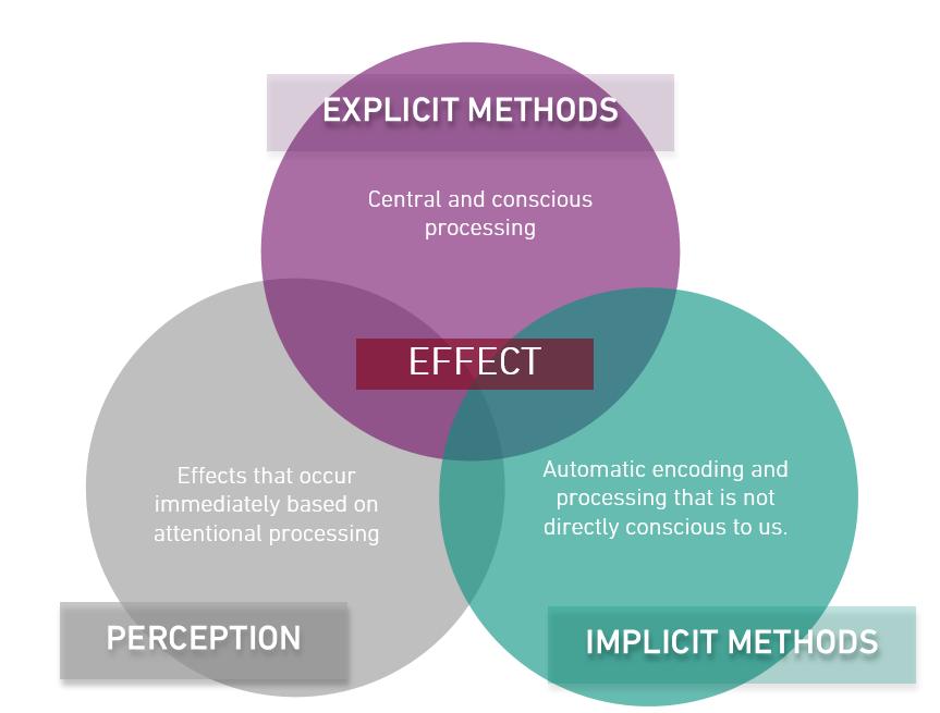 Methods-3circles_english